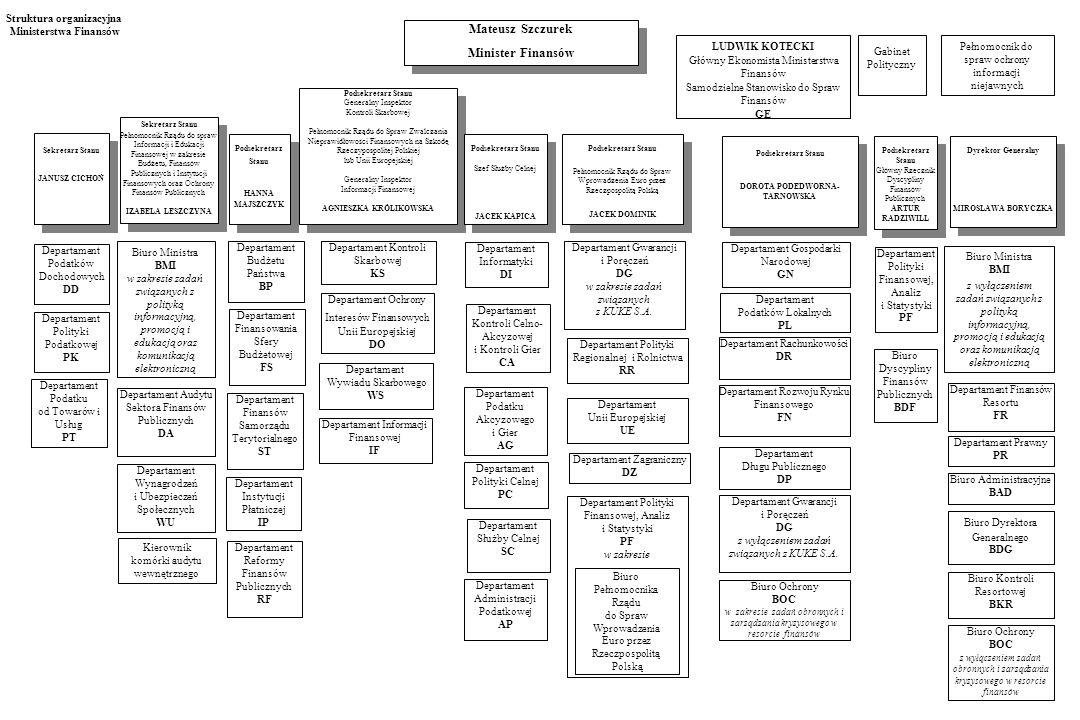 Struktura organizacyjna Ministerstwa Finansów Biuro Dyrektora Generalnego BDG Departament Administracji Podatkowej AP Departament Wywiadu Skarbowego W