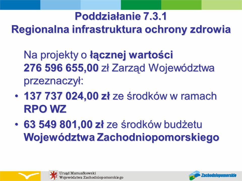 Poddziałanie 7.3.1 Regionalna infrastruktura ochrony zdrowia Na projekty o łącznej wartości 276 596 655,00 zł Zarząd Województwa przeznaczył: 137 737