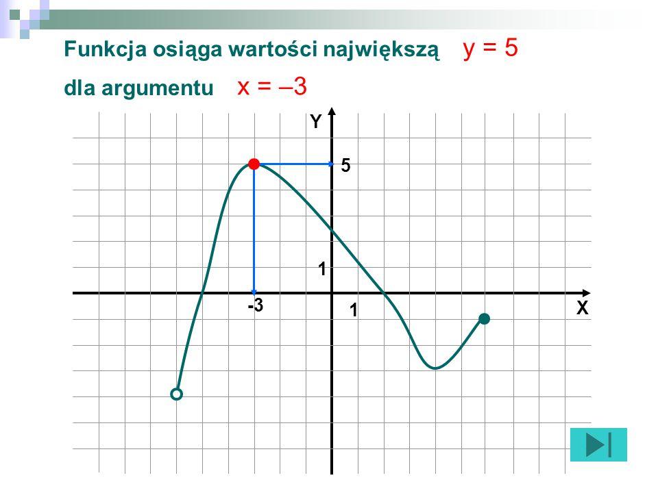 1 1 X Y Funkcja osiąga wartości największą -3 5 dla argumentu y = 5 x = –3