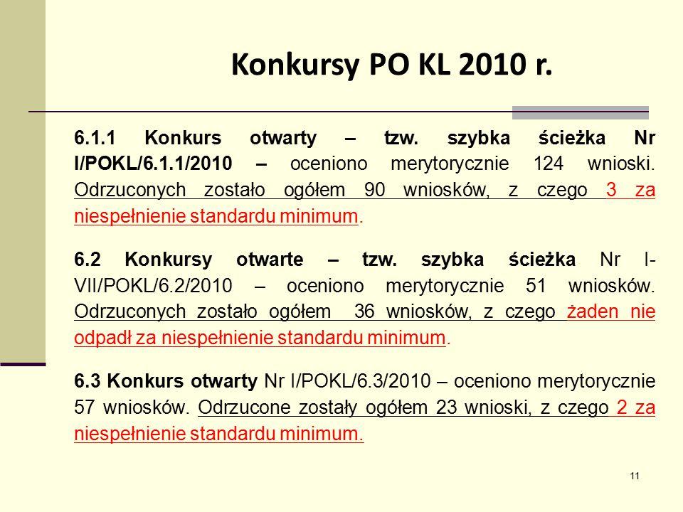 11 Konkursy PO KL 2010 r. 6.1.1 Konkurs otwarty – tzw. szybka ścieżka Nr I/POKL/6.1.1/2010 – oceniono merytorycznie 124 wnioski. Odrzuconych zostało o