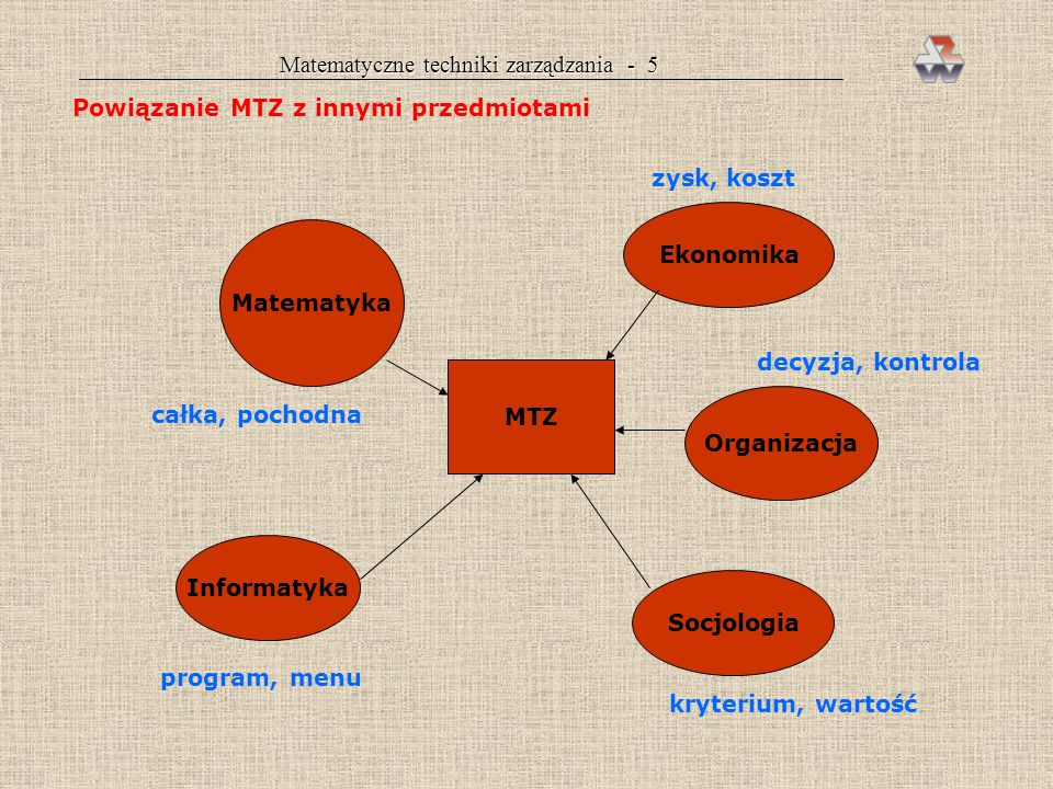 Matematyczne techniki zarządzania - 5 Powiązanie MTZ z innymi przedmiotami MTZ Matematyka Organizacja Informatyka Ekonomika Socjologia zysk, koszt decyzja, kontrola kryterium, wartość program, menu całka, pochodna