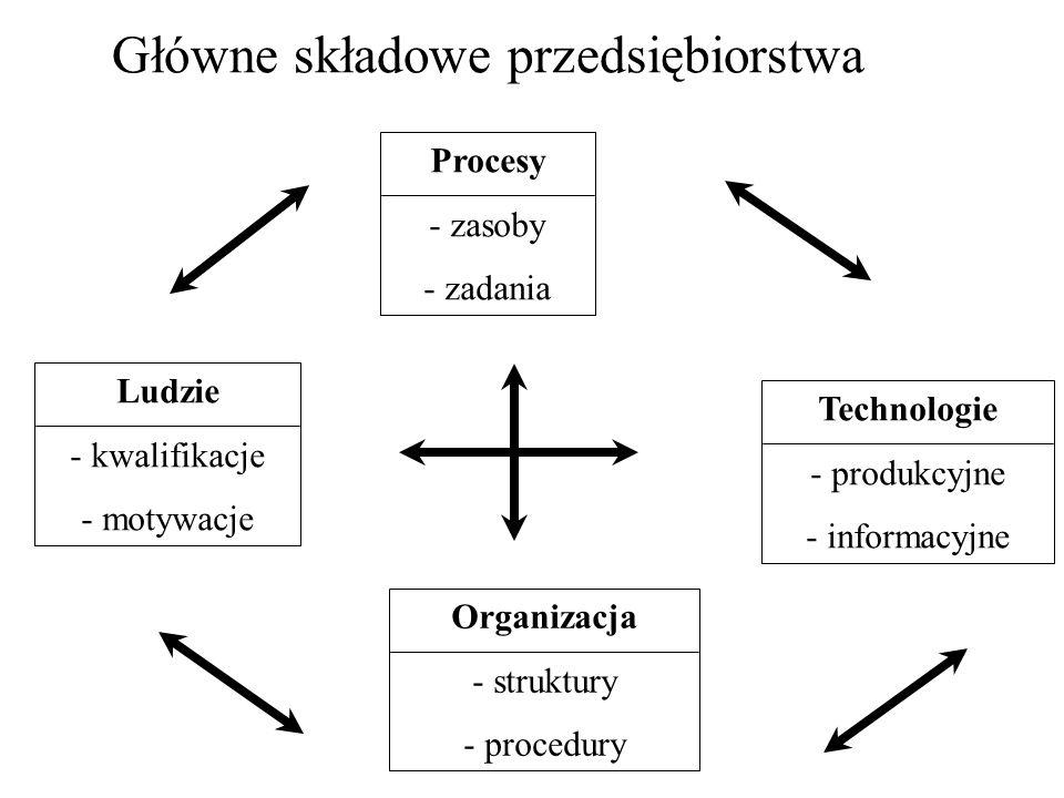 Główne składowe przedsiębiorstwa Procesy - zasoby - zadania Technologie - produkcyjne - informacyjne Ludzie - kwalifikacje - motywacje Organizacja - s