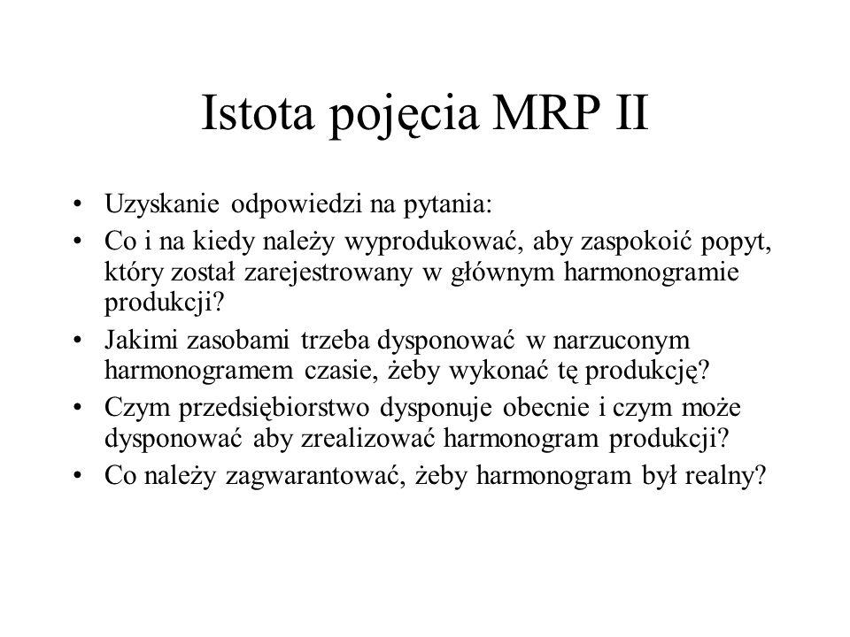 Istota pojęcia MRP II Uzyskanie odpowiedzi na pytania: Co i na kiedy należy wyprodukować, aby zaspokoić popyt, który został zarejestrowany w głównym h