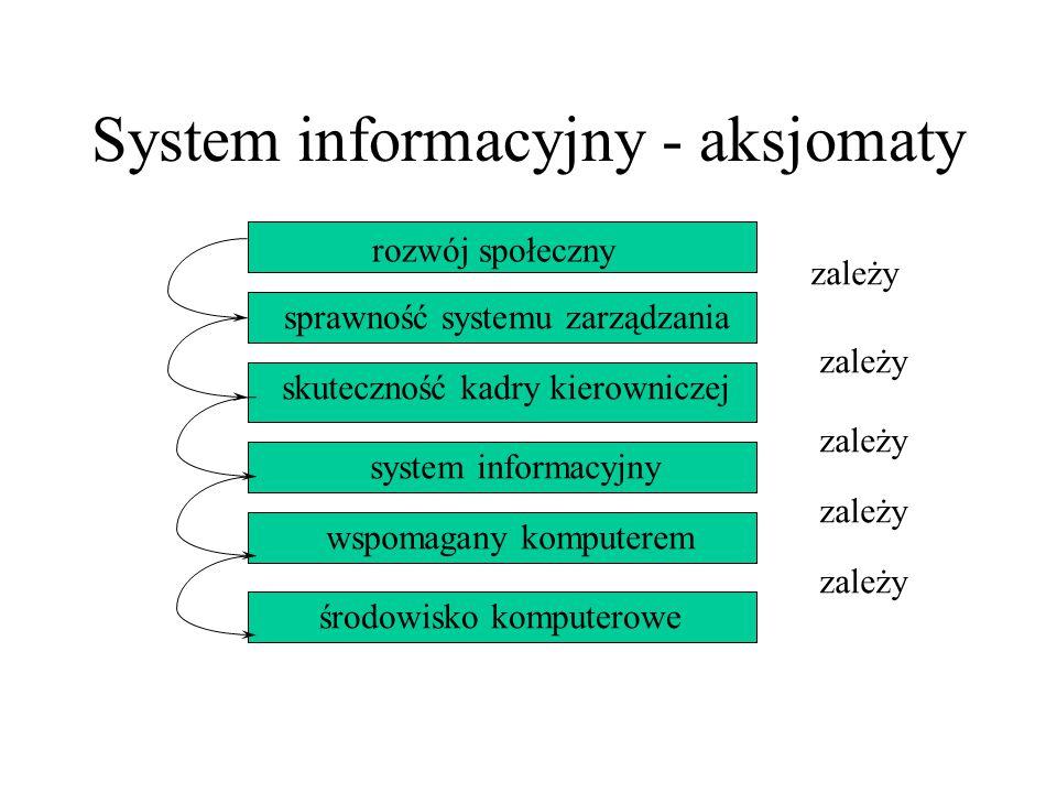 System informacyjny - aksjomaty rozwój społeczny sprawność systemu zarządzania skuteczność kadry kierowniczej system informacyjny wspomagany komputere