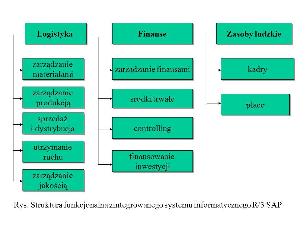 Rys. Struktura funkcjonalna zintegrowanego systemu informatycznego R/3 SAP zarządzanie materiałami zarządzanie materiałami Finanse zarządzanie finansa