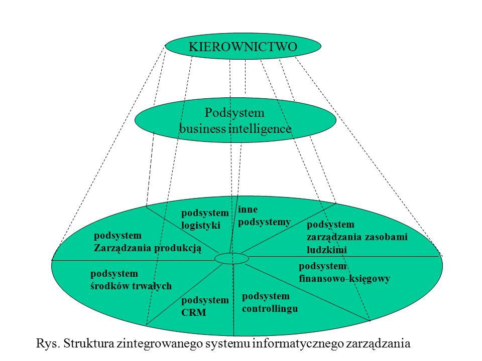 KIEROWNICTWO Podsystem business intelligence podsystem logistyki podsystem Zarządzania produkcją podsystem środków trwałych inne podsystemy podsystem