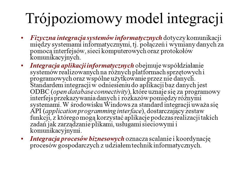 Trójpoziomowy model integracji Fizyczna integracja systemów informatycznych dotyczy komunikacji między systemami informatycznymi, tj. połączeń i wymia
