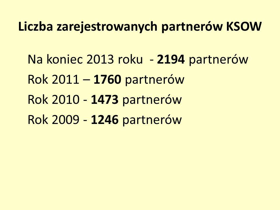 Liczba zarejestrowanych partnerów KSOW Na koniec 2013 roku - 2194 partnerów Rok 2011 – 1760 partnerów Rok 2010 - 1473 partnerów Rok 2009 - 1246 partnerów