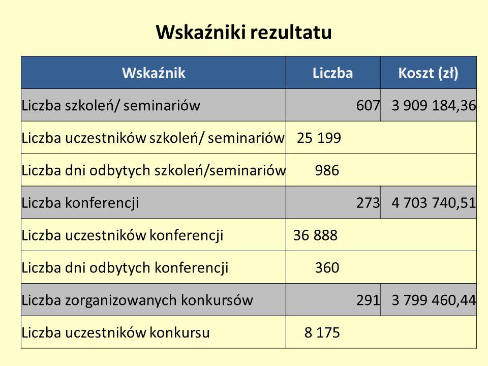 Wskaźniki rezultatu WskaźnikLiczbaKoszt (zł) Liczba szkoleń/ seminariów6073 909 184,36 Liczba uczestników szkoleń/ seminariów 25 199 Liczba dni odbyty