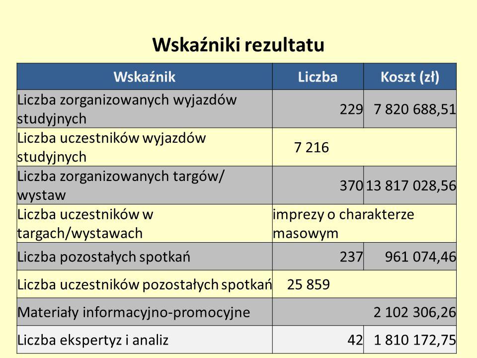 Wskaźniki rezultatu WskaźnikLiczbaKoszt (zł) Liczba zorganizowanych wyjazdów studyjnych 2297 820 688,51 Liczba uczestników wyjazdów studyjnych 7 216 L