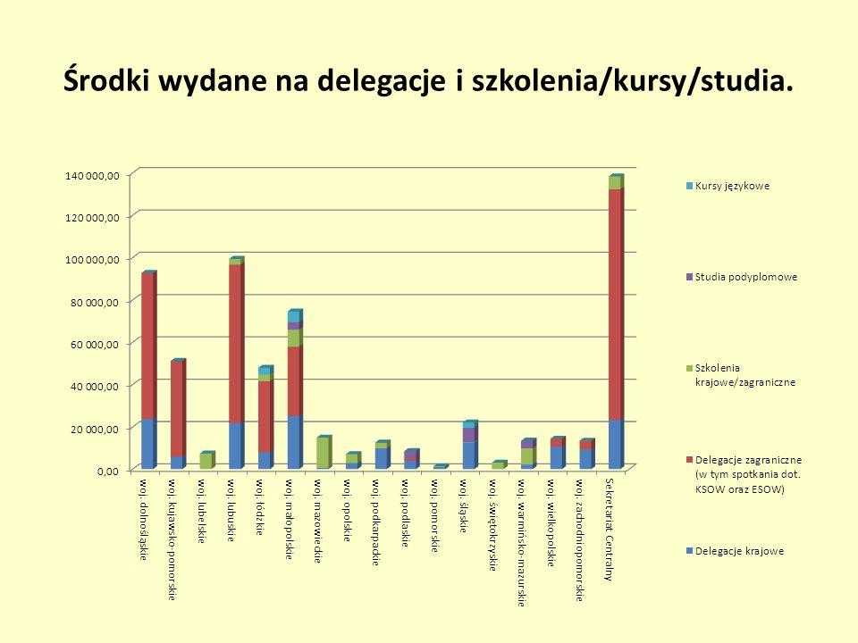 Środki wydane na delegacje i szkolenia/kursy/studia.