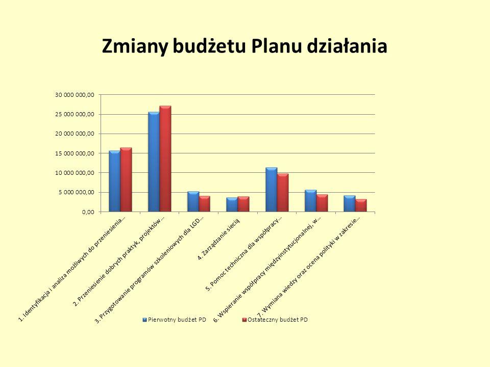 Zmiany budżetu Planu działania