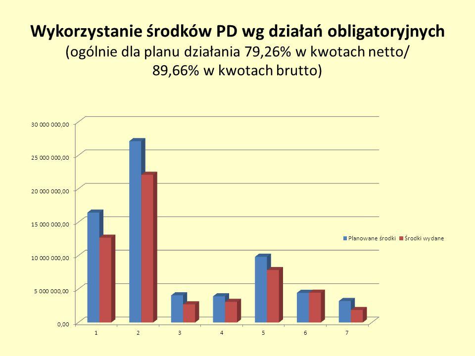 Wykorzystanie środków PD wg działań obligatoryjnych (ogólnie dla planu działania 79,26% w kwotach netto/ 89,66% w kwotach brutto)