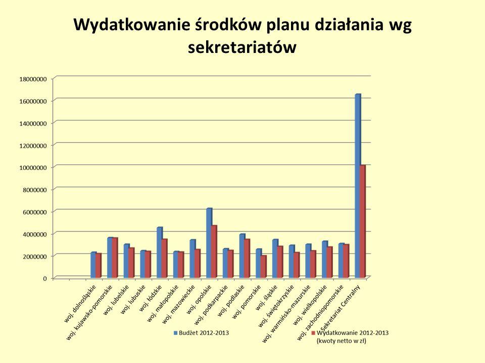 Wydatkowanie środków planu działania wg sekretariatów