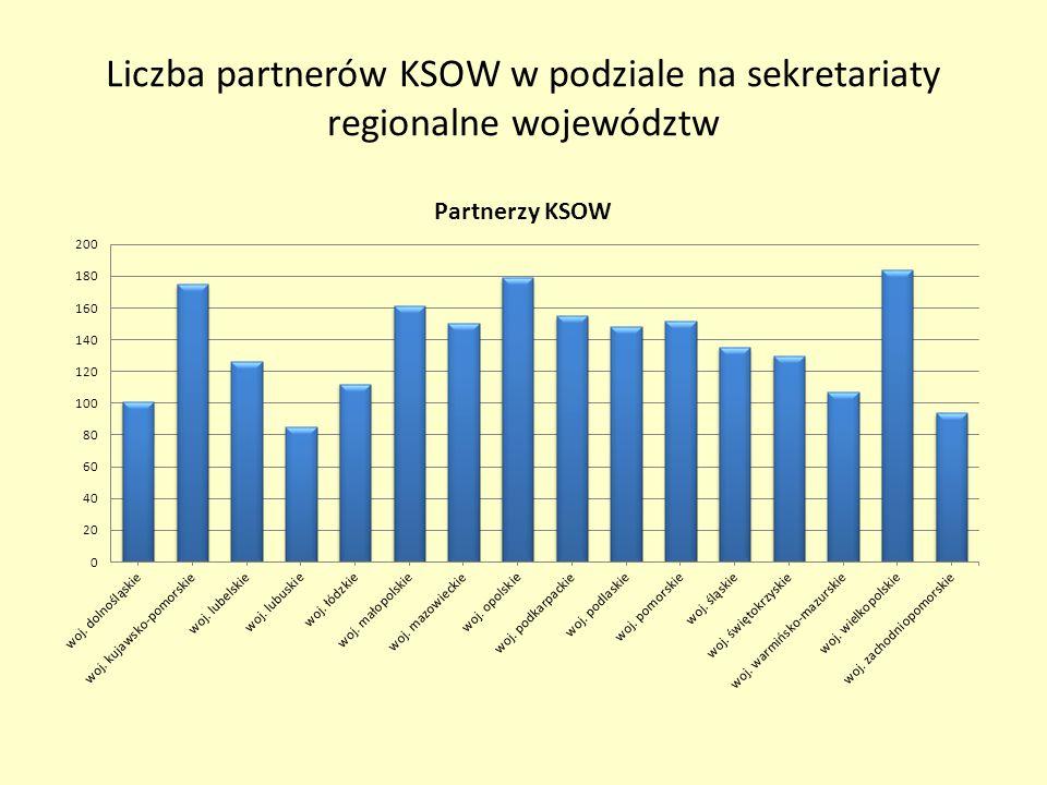 Liczba partnerów KSOW w podziale na sekretariaty regionalne województw