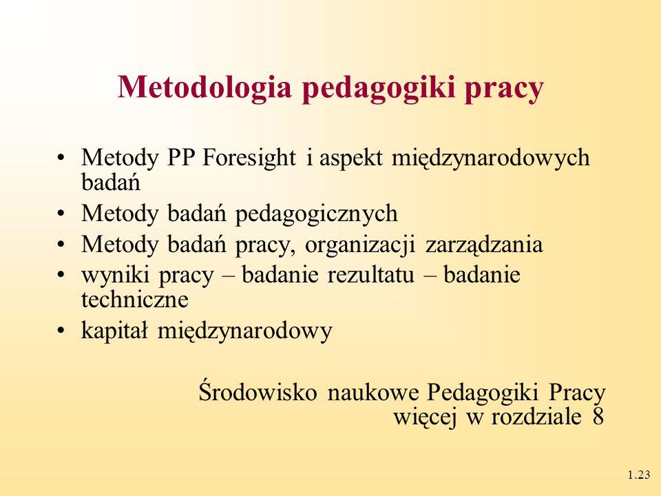 1.22 (kształcenia modułowego) Teoria kształcenia programowego (B. Skinner) Analiza zadaniowa (R. B. Miller) Taksonomia celów kształcenia (B. S. Bloom)