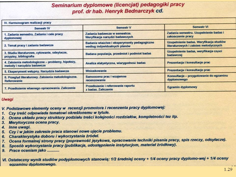 1.28 Seminarium dyplomowe (licencjat) pedagogiki pracy prof dr hab. Henryk Bednarczyk I.Rodzaj prac dyplomowych –Prace badawcze - diagnostyczne –Mini