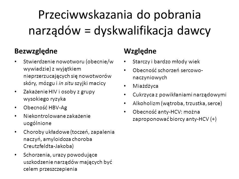 Przeciwwskazania do pobrania narządów = dyskwalifikacja dawcy Bezwzględne Stwierdzenie nowotworu (obecnie/w wywiadzie) z wyjątkiem nieprzerzucających się nowotworów skóry, mózgu i in situ szyjki macicy Zakażenie HIV i osoby z grupy wysokiego ryzyka Obecność HBV-Ag Niekontrolowane zakażenie uogólnione Choroby układowe (toczeń, zapalenia naczyń, amyloidoza choroba Creutzfeldta-Jakoba) Schorzenia, urazy powodujące uszkodzenie narządów mających być celem przeszczepienia Względne Starczy i bardzo młody wiek Obecność schorzeń sercowo- naczyniowych Miażdżyca Cukrzyca z powikłaniami narządowymi Alkoholizm (wątroba, trzustka, serce) Obecność anty-HCV: można zaproponować biorcy anty-HCV (+)
