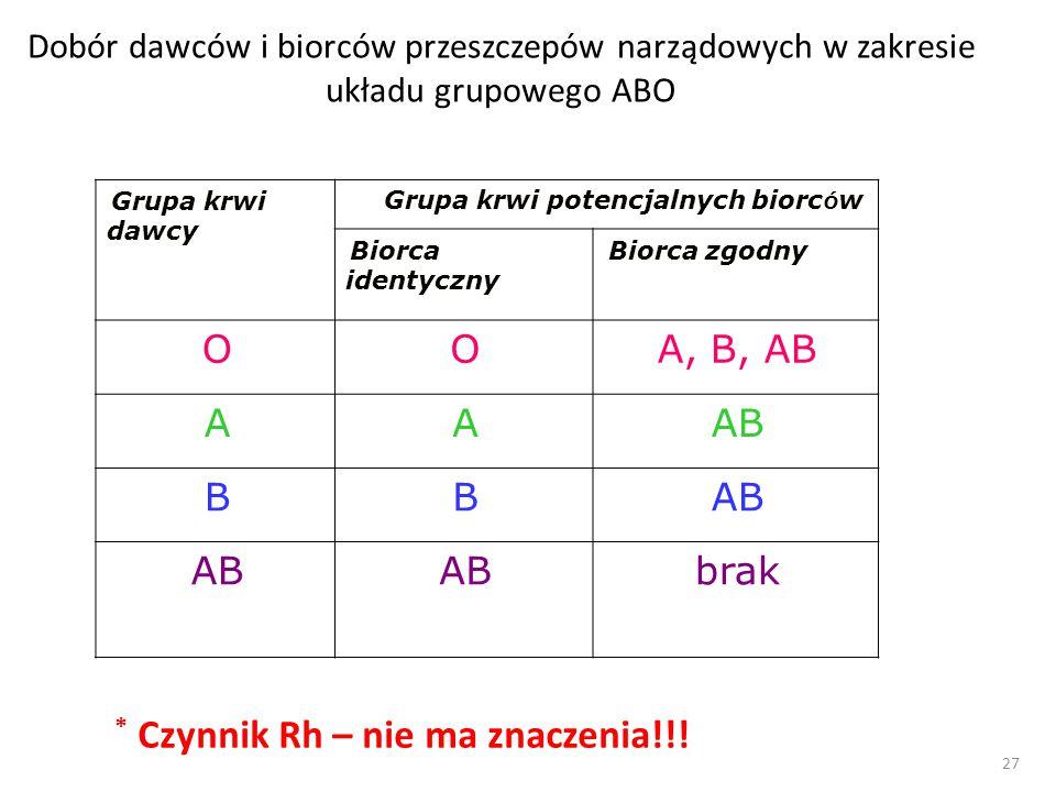 27 Dobór dawców i biorców przeszczepów narządowych w zakresie układu grupowego ABO Grupa krwi dawcy Grupa krwi potencjalnych biorc ó w Biorca identyczny Biorca zgodny OOA, B, AB AAAB BB brak * Czynnik Rh – nie ma znaczenia!!!