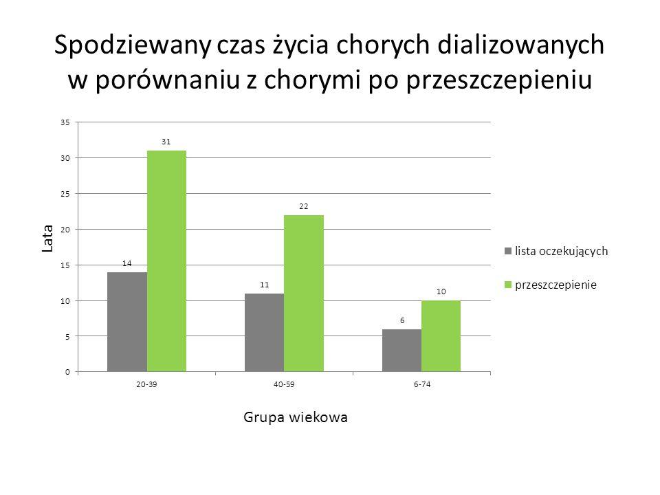 Spodziewany czas życia chorych dializowanych w porównaniu z chorymi po przeszczepieniu Grupa wiekowa Lata