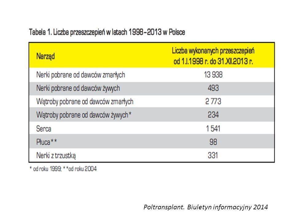 Poltransplant. Biuletyn informacyjny 2014