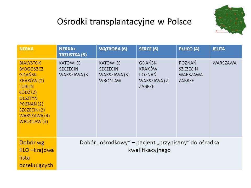 """Ośrodki transplantacyjne w Polsce NERKANERKA+ TRZUSTKA (5) WĄTROBA (6)SERCE (6)PŁUCO (4)JELITA BIAŁYSTOK BYDGOSZCZ GDAŃSK KRAKÓW (2) LUBLIN ŁÓDŹ (2) OLSZTYN POZNAŃ (2) SZCZECIN (2) WARSZAWA (4) WROCŁAW (3) KATOWICE SZCZECIN WARSZAWA (3) KATOWICE SZCZECIN WARSZAWA (3) WROCŁAW GDAŃSK KRAKÓW POZNAŃ WARSZAWA (2) ZABRZE POZNAŃ SZCZECIN WARSZAWA ZABRZE WARSZAWA Dobór wg KLO –krajowa lista oczekujących Dobór """"ośrodkowy – pacjent """"przypisany do ośrodka kwalifikacyjnego"""