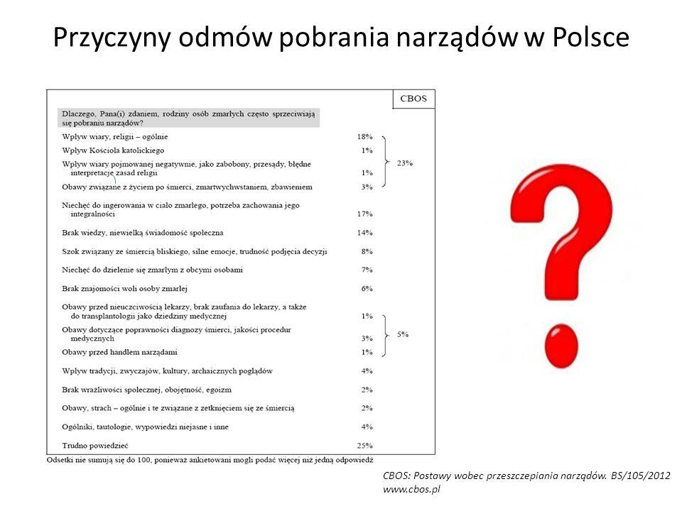 Przyczyny odmów pobrania narządów w Polsce CBOS: Postawy wobec przeszczepiania narządów.