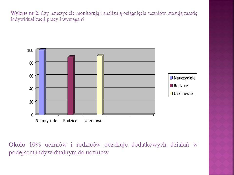 Wykres nr 2. Czy nauczyciele monitorują i analizują osiągnięcia uczniów, stosują zasadę indywidualizacji pracy i wymagań? Około 10% uczniów i rodziców
