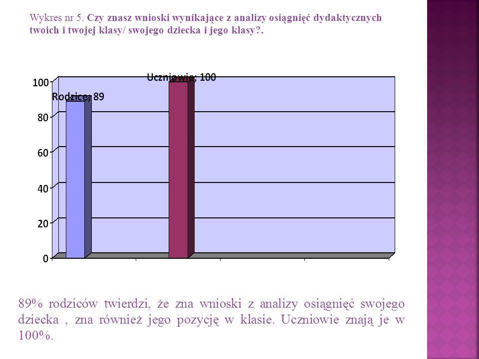 Wykres nr 5. Czy znasz wnioski wynikające z analizy osiągnięć dydaktycznych twoich i twojej klasy/ swojego dziecka i jego klasy?. 89% rodziców twierdz