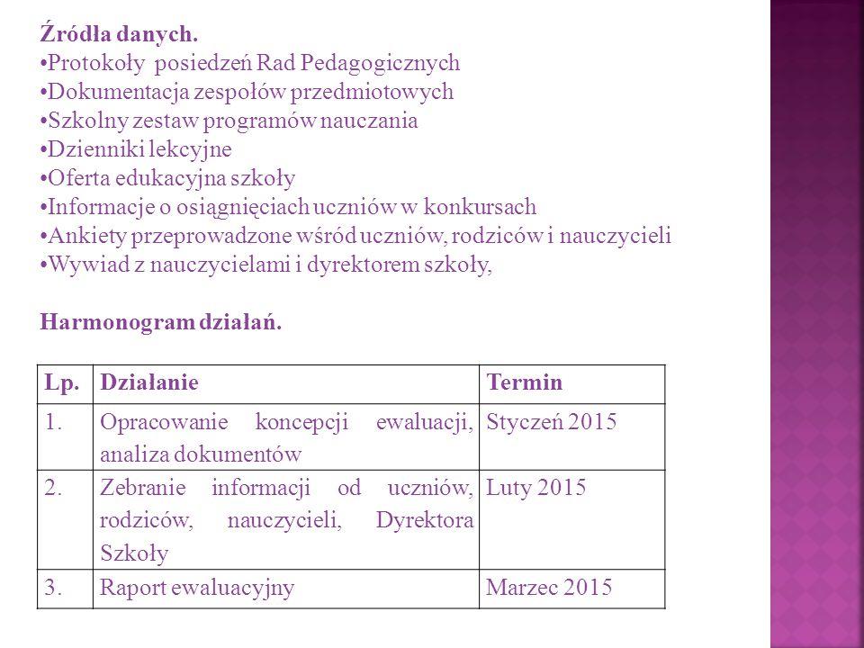 Lp.DziałanieTermin 1. Opracowanie koncepcji ewaluacji, analiza dokumentów Styczeń 2015 2. Zebranie informacji od uczniów, rodziców, nauczycieli, Dyrek