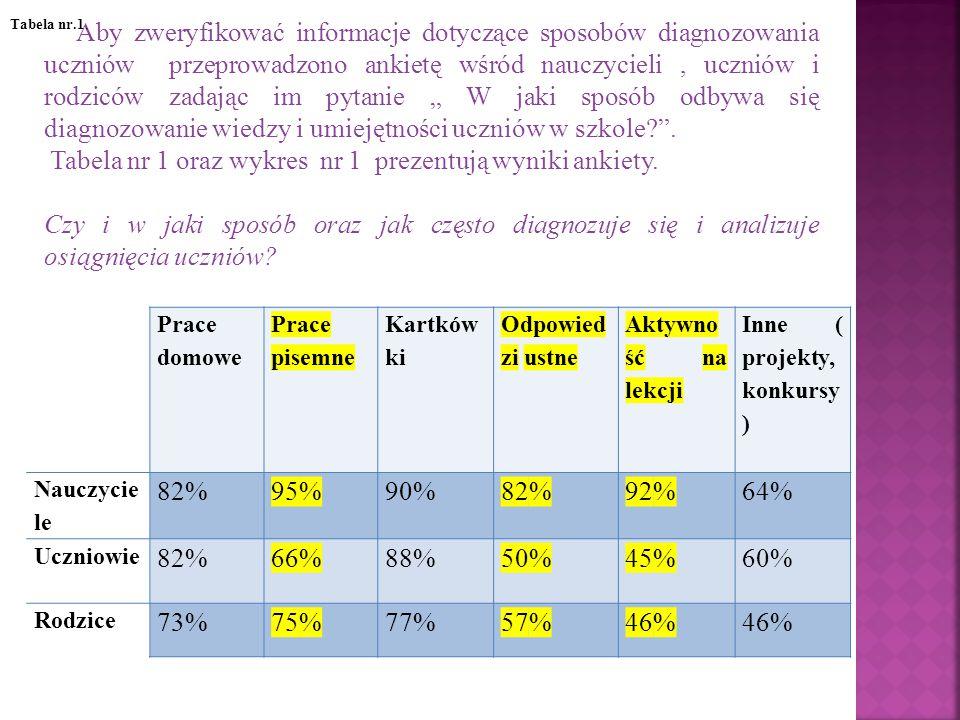 Wykres nr.1 Czy i w jaki sposób oraz jak często diagnozuje się i analizuje osiągnięcia uczniów?