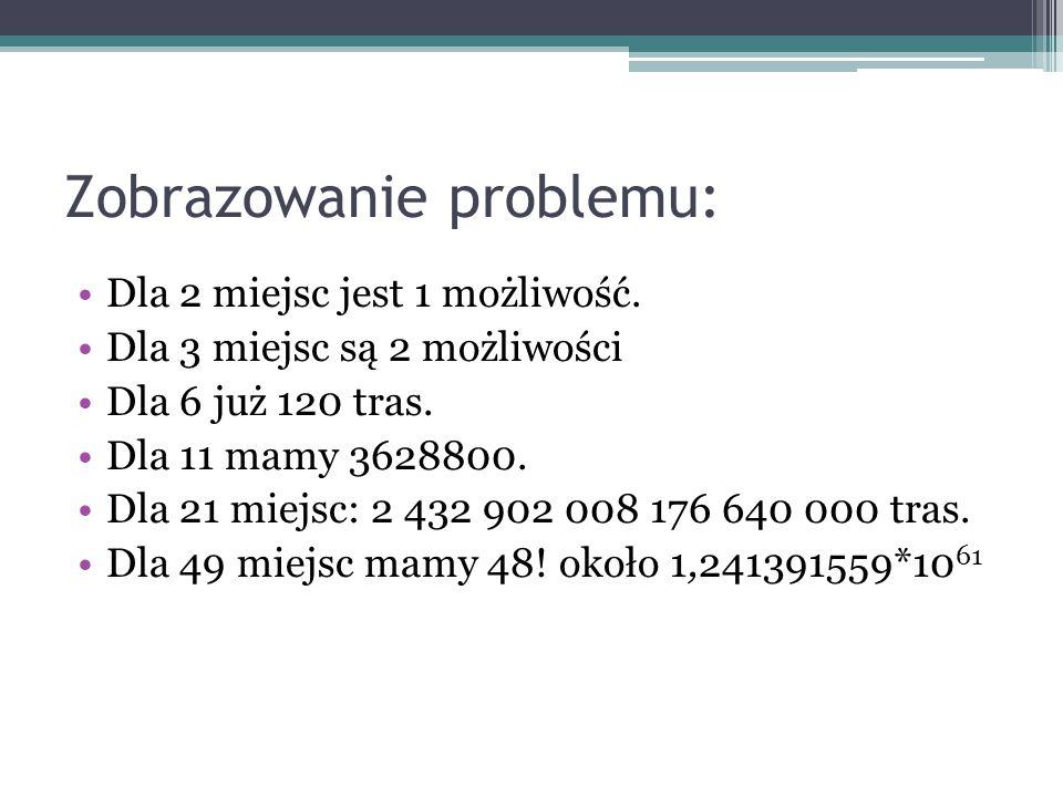 Zobrazowanie problemu: Dla 2 miejsc jest 1 możliwość. Dla 3 miejsc są 2 możliwości Dla 6 już 120 tras. Dla 11 mamy 3628800. Dla 21 miejsc: 2 432 902 0