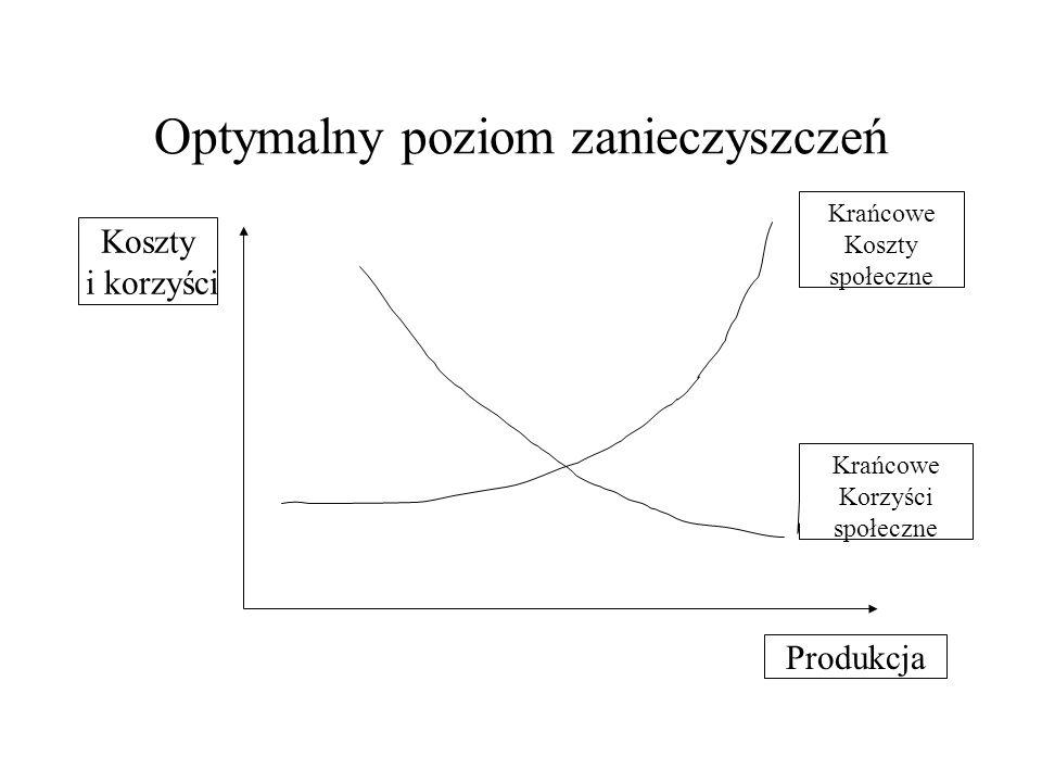 Optymalny poziom zanieczyszczeń (2) Produkcja Zanieczy- szczenia MEC=T