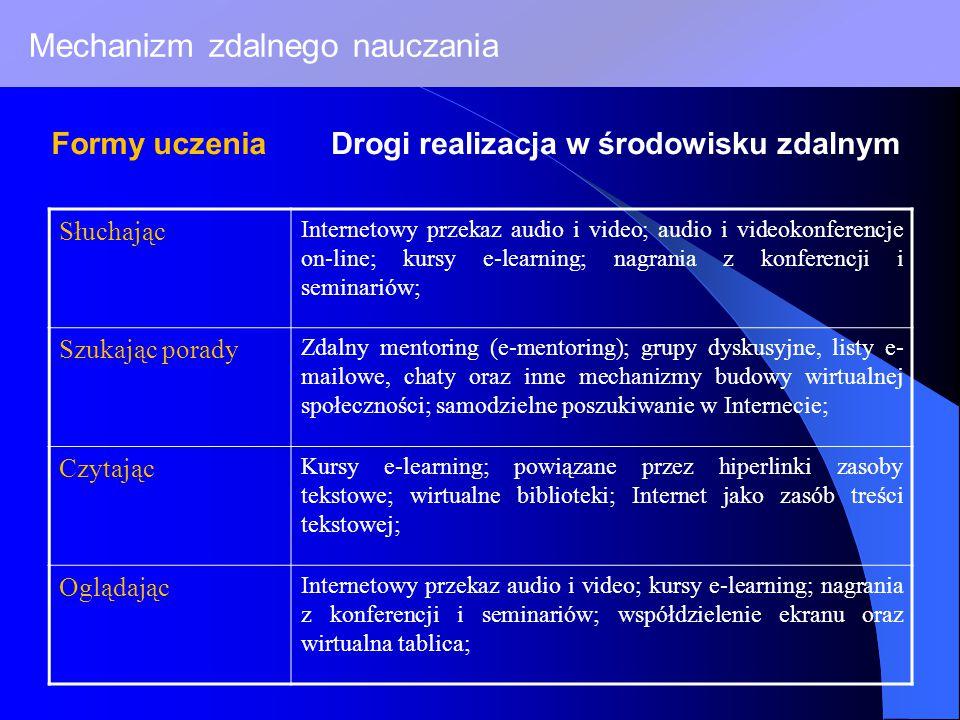 Mechanizm zdalnego nauczania Słuchając Internetowy przekaz audio i video; audio i videokonferencje on-line; kursy e-learning; nagrania z konferencji i seminariów; Szukając porady Zdalny mentoring (e-mentoring); grupy dyskusyjne, listy e- mailowe, chaty oraz inne mechanizmy budowy wirtualnej społeczności; samodzielne poszukiwanie w Internecie; Czytając Kursy e-learning; powiązane przez hiperlinki zasoby tekstowe; wirtualne biblioteki; Internet jako zasób treści tekstowej; Oglądając Internetowy przekaz audio i video; kursy e-learning; nagrania z konferencji i seminariów; współdzielenie ekranu oraz wirtualna tablica; Formy uczeniaDrogi realizacja w środowisku zdalnym