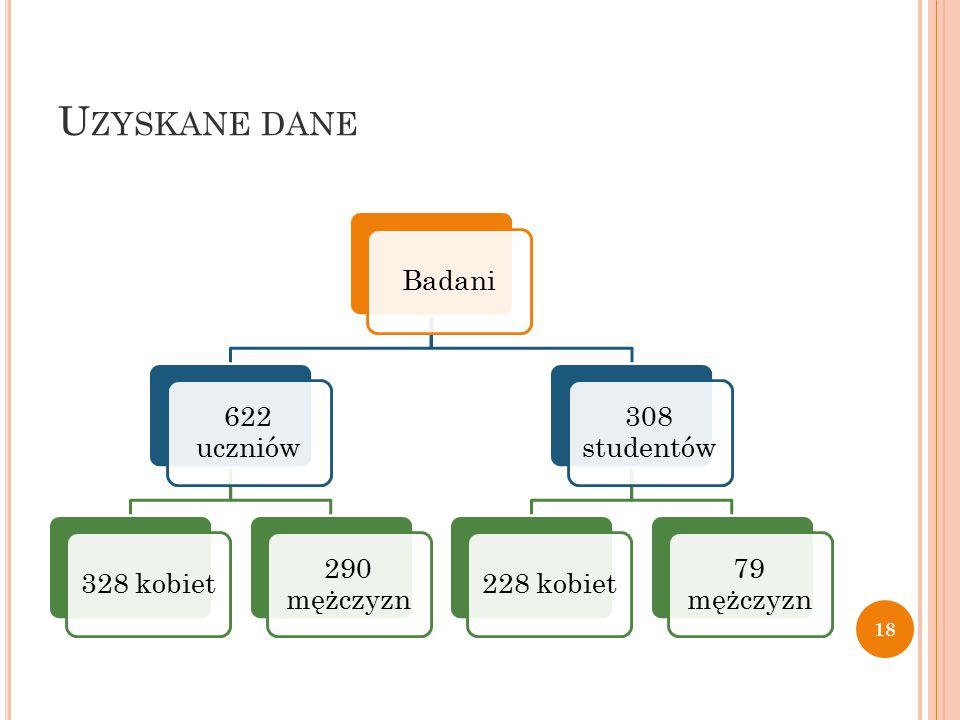 U ZYSKANE DANE Badani 622 uczniów 328 kobiet 290 mężczyzn 308 studentów 228 kobiet 79 mężczyzn 18