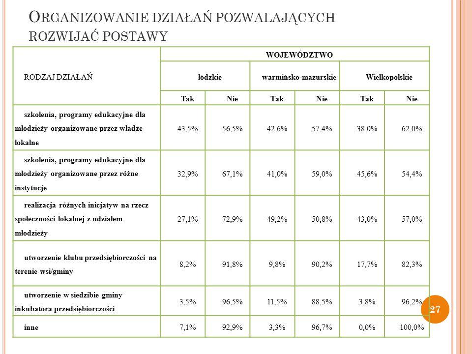 O RGANIZOWANIE DZIAŁAŃ POZWALAJĄCYCH ROZWIJAĆ POSTAWY RODZAJ DZIAŁAŃ WOJEWÓDZTWO łódzkiewarmińsko-mazurskieWielkopolskie TakNieTakNieTakNie szkolenia, programy edukacyjne dla młodzieży organizowane przez władze lokalne 43,5%56,5%42,6%57,4%38,0%62,0% szkolenia, programy edukacyjne dla młodzieży organizowane przez różne instytucje 32,9%67,1%41,0%59,0%45,6%54,4% realizacja różnych inicjatyw na rzecz społeczności lokalnej z udziałem młodzieży 27,1%72,9%49,2%50,8%43,0%57,0% utworzenie klubu przedsiębiorczości na terenie wsi/gminy 8,2%91,8%9,8%90,2%17,7%82,3% utworzenie w siedzibie gminy inkubatora przedsiębiorczości 3,5%96,5%11,5%88,5%3,8%96,2% inne7,1%92,9%3,3%96,7%0,0%100,0% 27