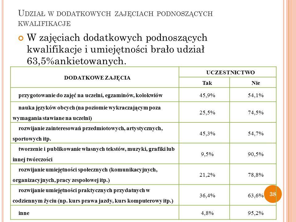 U DZIAŁ W DODATKOWYCH ZAJĘCIACH PODNOSZĄCYCH KWALIFIKACJE W zajęciach dodatkowych podnoszących kwalifikacje i umiejętności brało udział 63,5%ankietowanych.