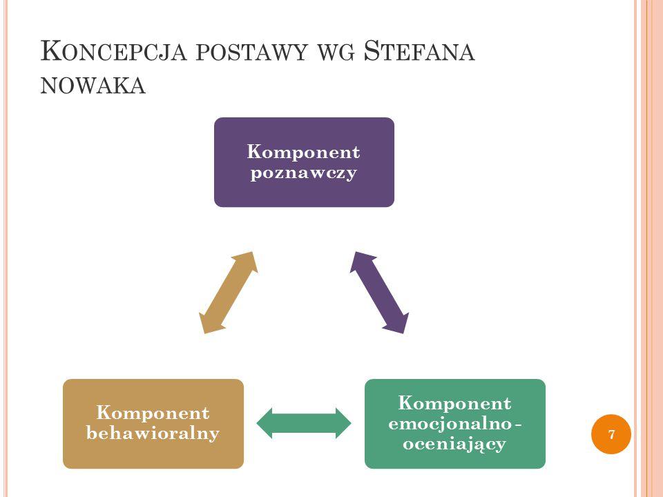 K ONCEPCJA POSTAWY WG S TEFANA NOWAKA Komponent poznawczy Komponent emocjonalno - oceniający Komponent behawioralny 7