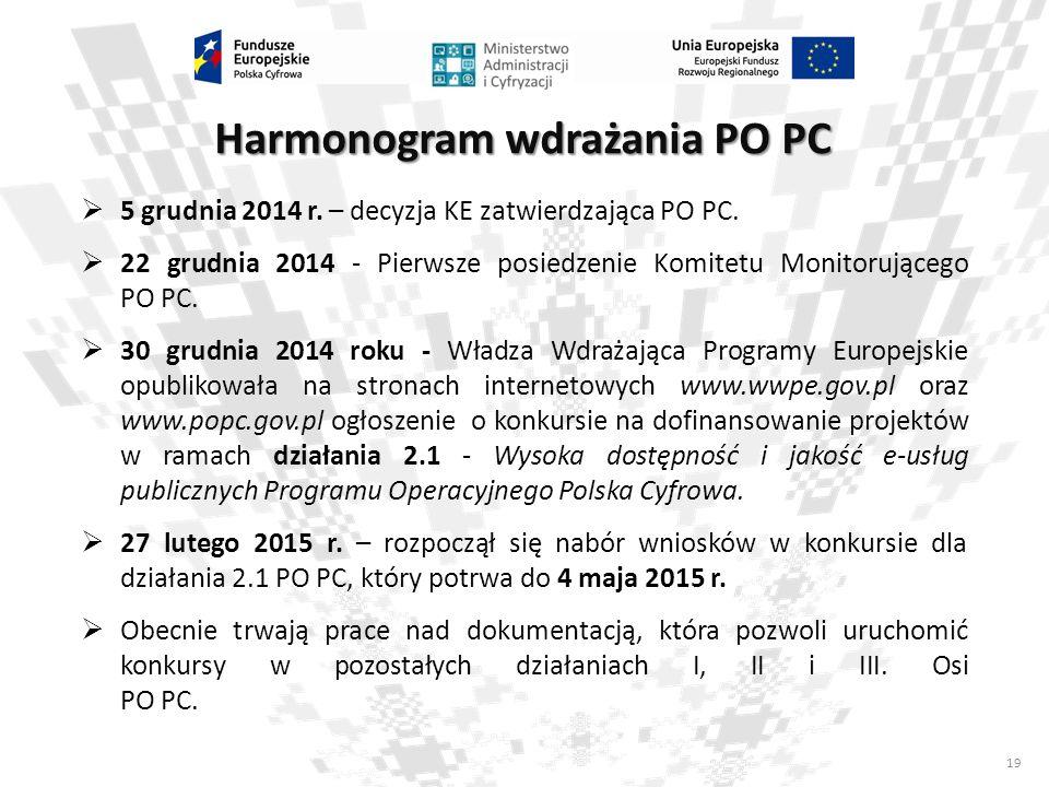 19  5 grudnia 2014 r. – decyzja KE zatwierdzająca PO PC.  22 grudnia 2014 - Pierwsze posiedzenie Komitetu Monitorującego PO PC.  30 grudnia 2014 ro