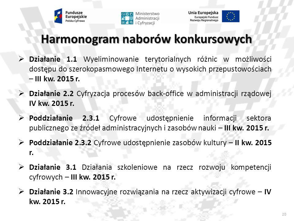 20  Działanie 1.1 Wyeliminowanie terytorialnych różnic w możliwości dostępu do szerokopasmowego Internetu o wysokich przepustowościach – III kw. 2015