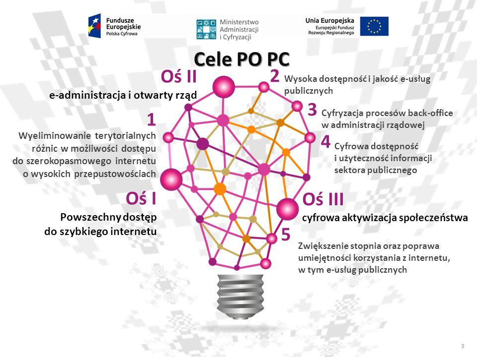 3 Cele PO PC Wyeliminowanie terytorialnych różnic w możliwości dostępu do szerokopasmowego internetu o wysokich przepustowościach Oś I Powszechny dost