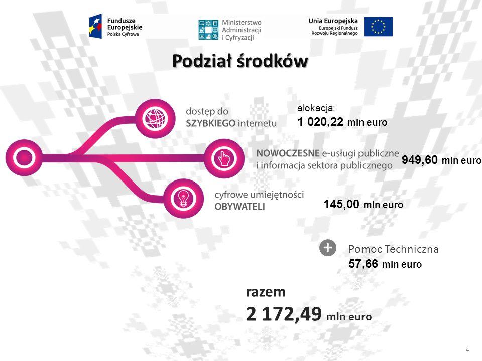 4 Podział środków razem 2 172,49 mln euro + alokacja: 1 020,22 mln euro 949,60 mln euro 145,00 mln euro Pomoc Techniczna 57,66 mln euro