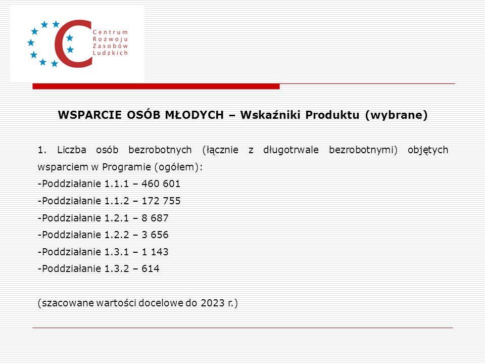 WSPARCIE OSÓB MŁODYCH – Wskaźniki Produktu (wybrane) 1. Liczba osób bezrobotnych (łącznie z długotrwale bezrobotnymi) objętych wsparciem w Programie (