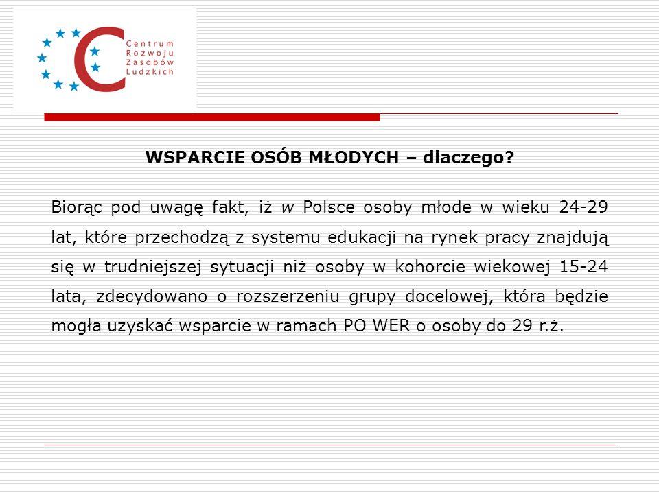 WSPARCIE OSÓB MŁODYCH – dlaczego? Biorąc pod uwagę fakt, iż w Polsce osoby młode w wieku 24-29 lat, które przechodzą z systemu edukacji na rynek pracy