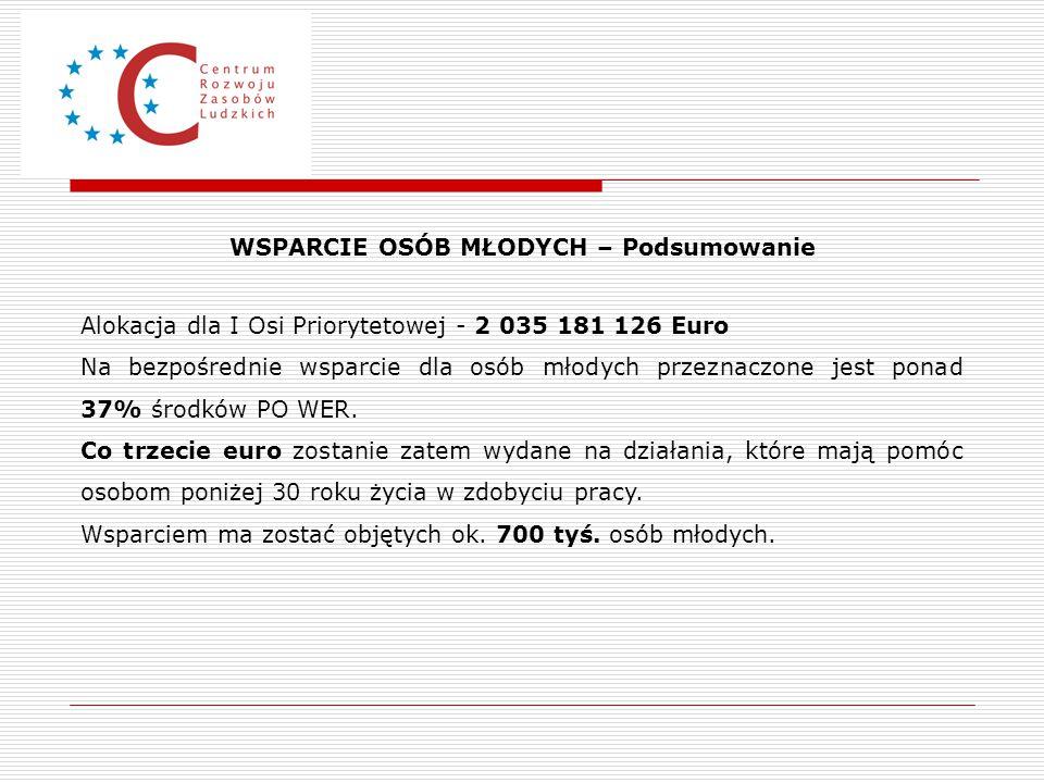 WSPARCIE OSÓB MŁODYCH – Podsumowanie Alokacja dla I Osi Priorytetowej - 2 035 181 126 Euro Na bezpośrednie wsparcie dla osób młodych przeznaczone jest