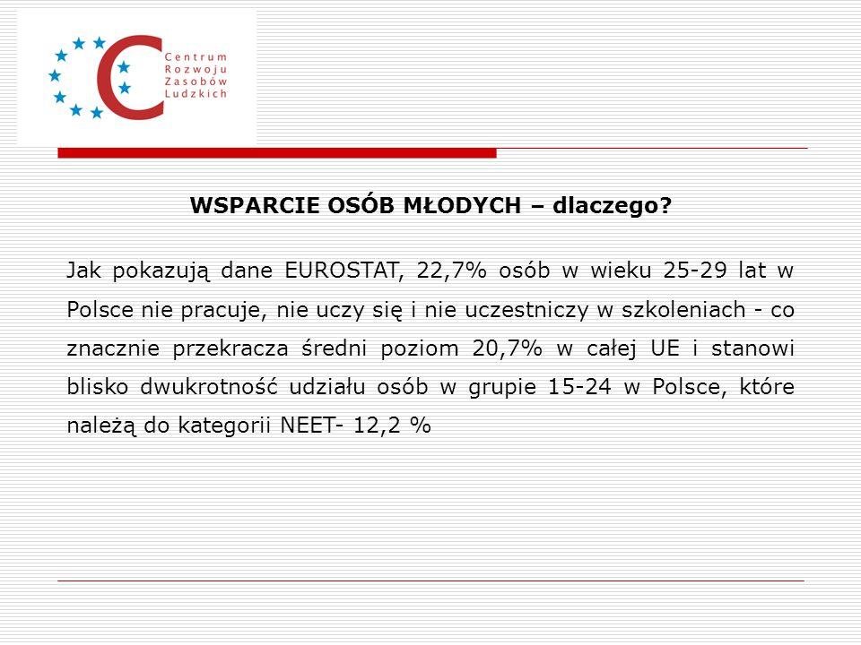 WSPARCIE OSÓB MŁODYCH – dlaczego? Jak pokazują dane EUROSTAT, 22,7% osób w wieku 25-29 lat w Polsce nie pracuje, nie uczy się i nie uczestniczy w szko