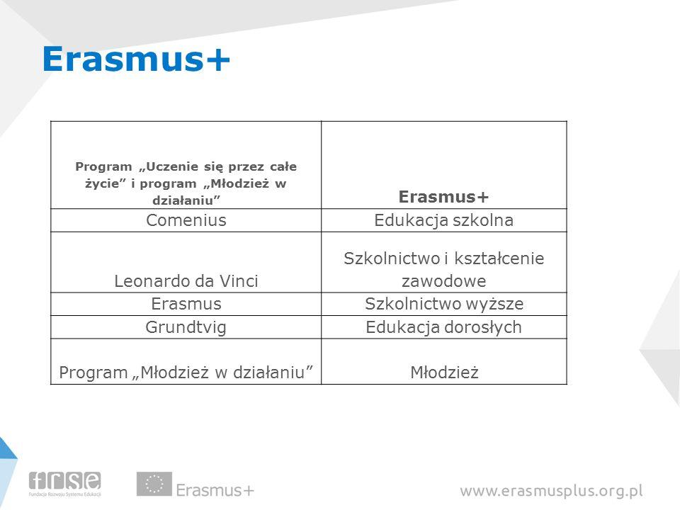 """Program """"Uczenie się przez całe życie i program """"Młodzież w działaniu Erasmus+ ComeniusEdukacja szkolna Leonardo da Vinci Szkolnictwo i kształcenie zawodowe ErasmusSzkolnictwo wyższe GrundtvigEdukacja dorosłych Program """"Młodzież w działaniu Młodzież"""