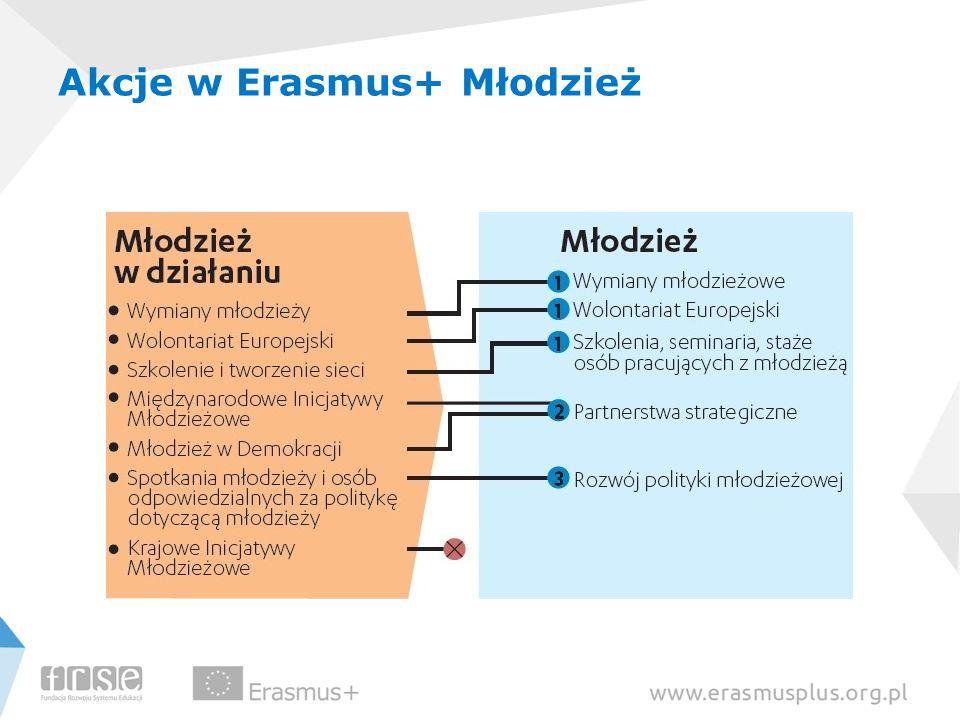 Akcje w Erasmus+ Młodzież