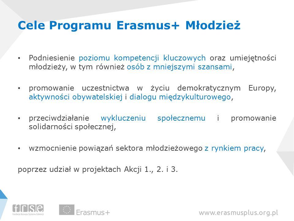 Cele Programu Erasmus+ Młodzież Podniesienie poziomu kompetencji kluczowych oraz umiejętności młodzieży, w tym również osób z mniejszymi szansami, pro