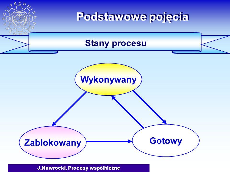 J.Nawrocki, Procesy współbieżne Stany procesu Podstawowe pojęcia Wykonywany Gotowy Zablokowany